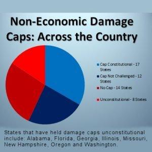 Non-Economic Damage Caps Chart