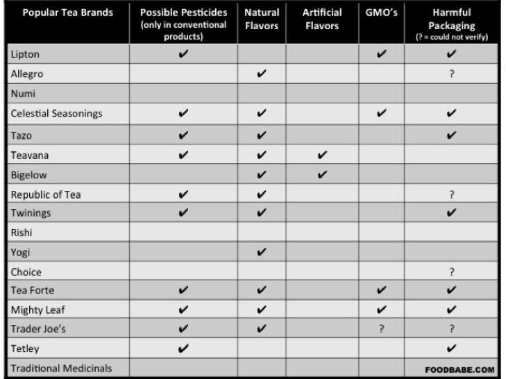 Popular Tea Brands Pesticides